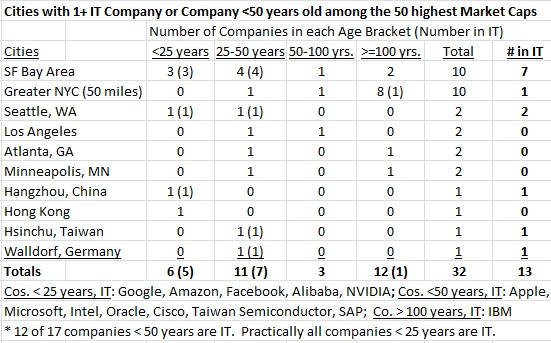 50 Market Caps by age, IT or not IT