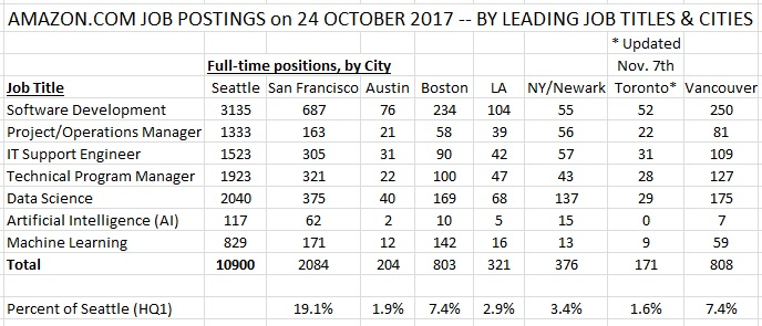 Amazon Postings by Job Title and City Finalists