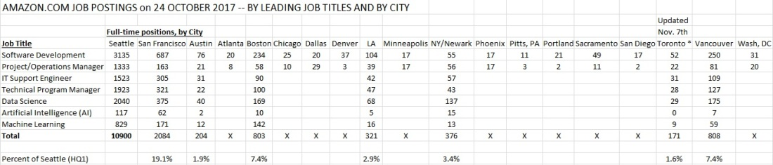 Amazon Postings by Job Title and City