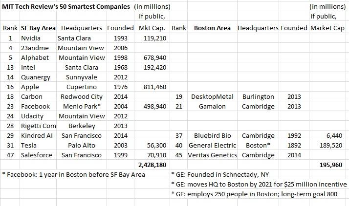 MIT 2017 Tech Review SF vs Boston